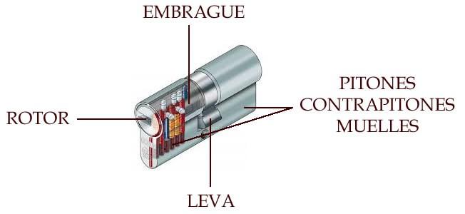 partes cilindro cerradura