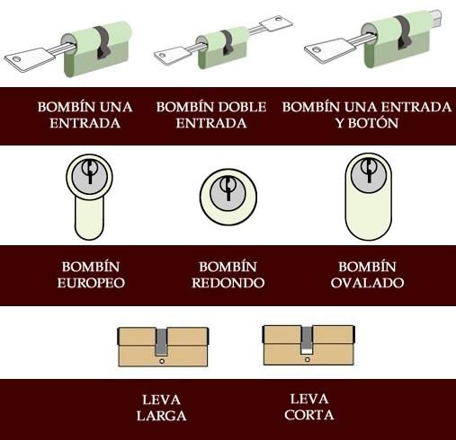 tipos de cilindros cerradura